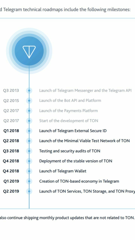 Telegram Open Network-TON