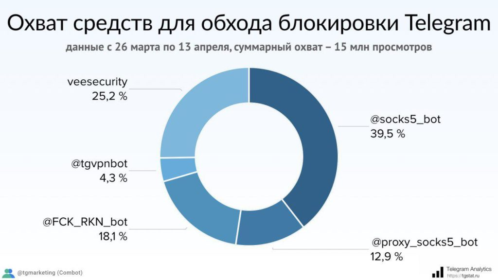 traffic supported by the proxy bot with the ban of telegram in russia