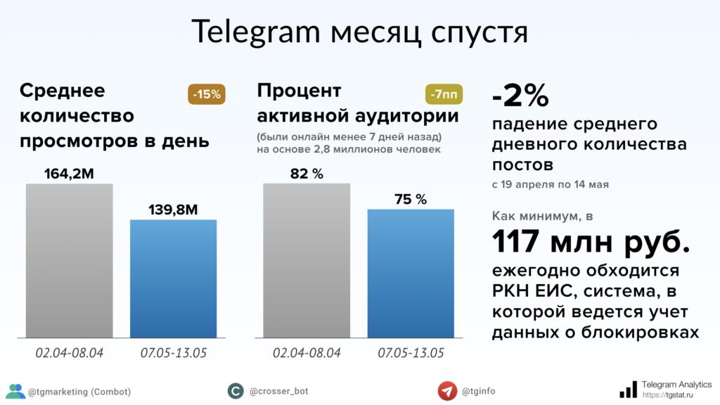 telegram un mese dopo il blocco in russia