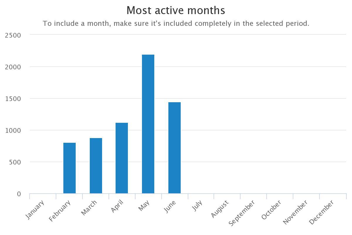 combot mese più attivo