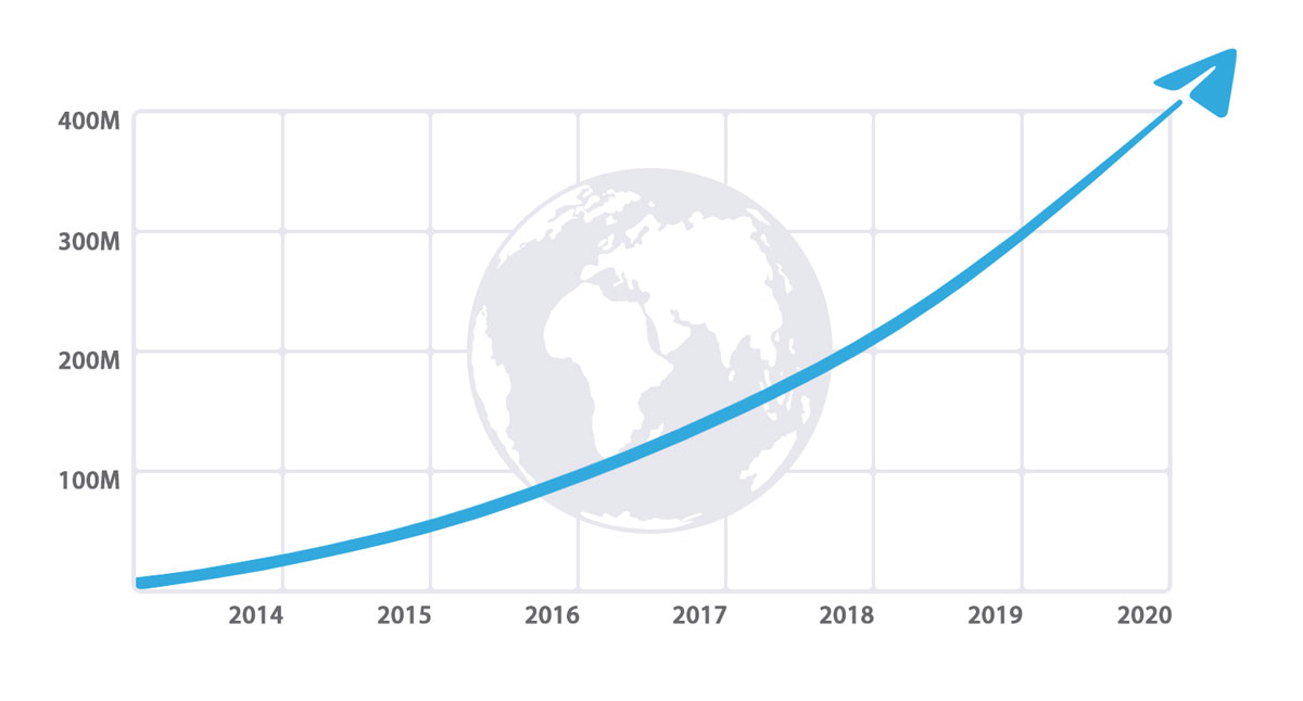Telegram 500 milioni di utenti attivi