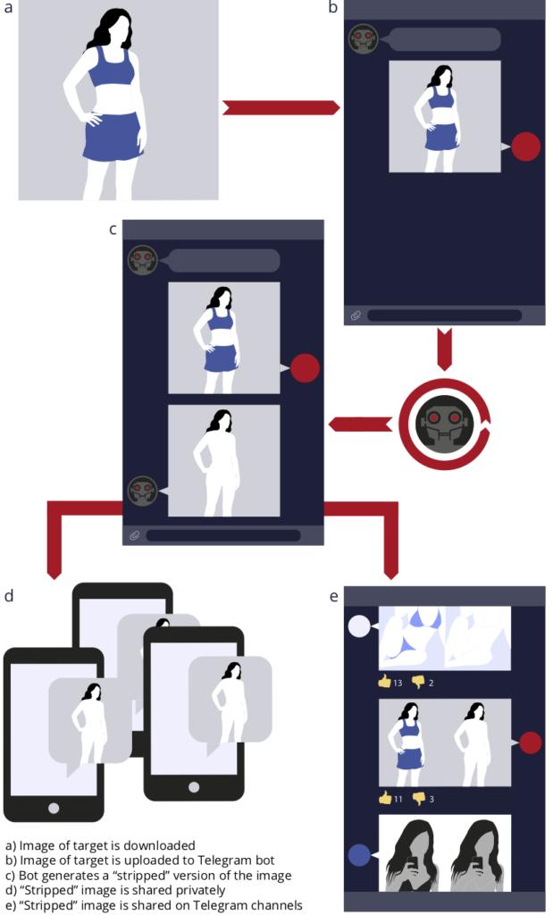 deepfake telegram schema funzionamento bot